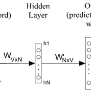 (PDF) Technical Term Similarity Model for Natural Language