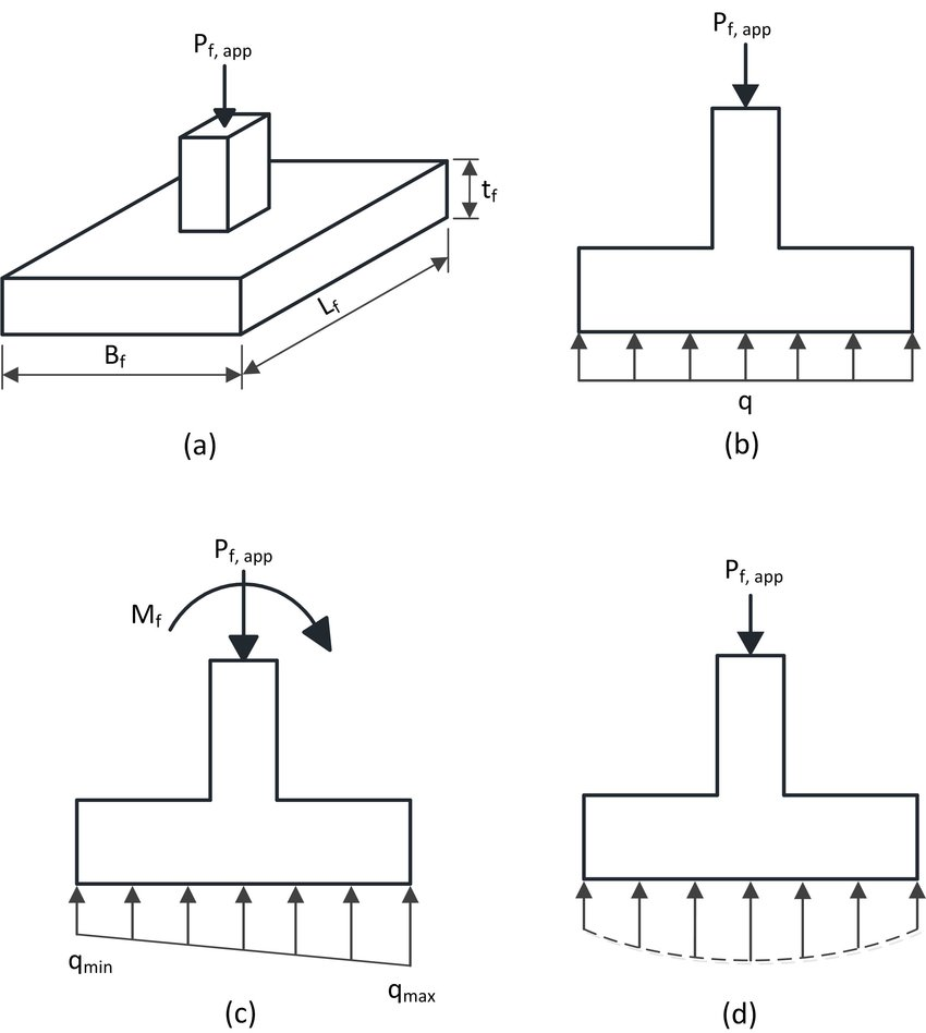 3 Single footing: (a) typical pad footing, (b) uniform