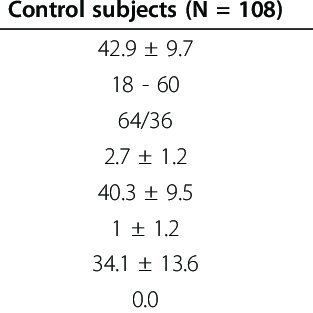 Serum levels of hBD-2 (Mean ± SD) in control subjects and