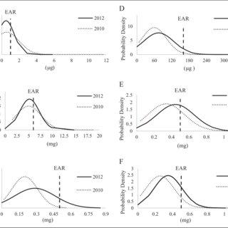 (PDF) Suboptimal Vitamin B Intakes of Zambian Preschool