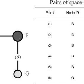 A hypothesized example of network topology of pairs of