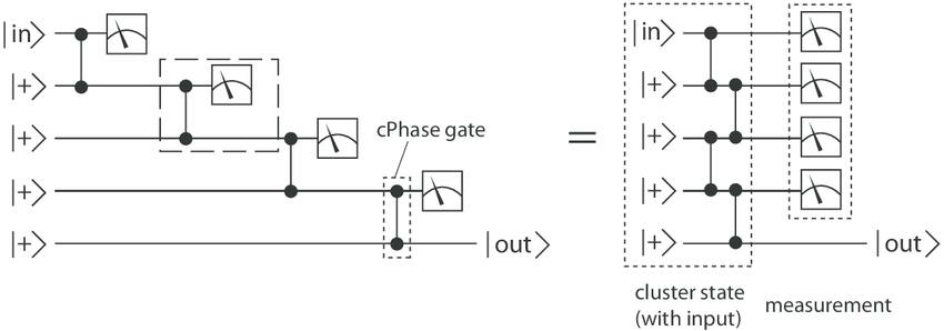 Circuit diagrams for MBQC-Simulation of a general one