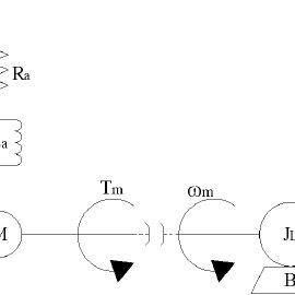 Brushless DC Motor Speed Control System Block Diagram