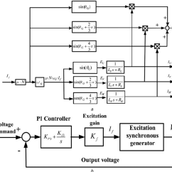 Stamford Generator Wiring Diagram For Blower Motor Resistor Block Of A Excitation Synchronous B Automatic Voltage... | Download Scientific ...