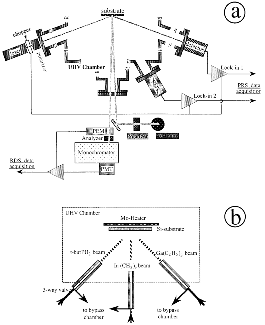 hight resolution of schematic representation of a the vacuum chamber with real time optical process monitoring ports for