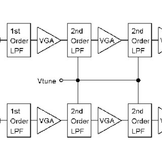 2 nd order Biquad Gm-C low-pass filter circuit. The
