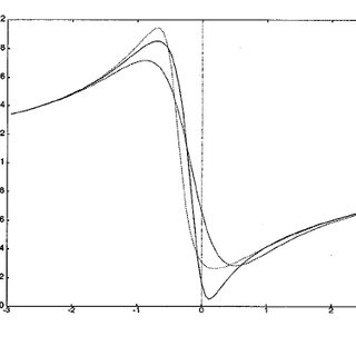 (PDF) Dielectric constant of the Drude-Lorentz model of a