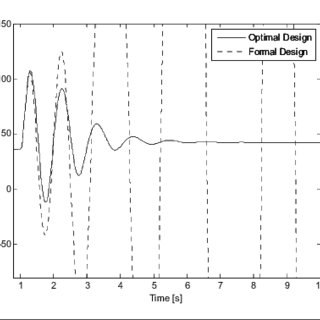 Rotor Angle of the Synchronous Generator Case c) 20% load