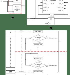 a min max circuit b basic dual port ram [ 850 x 1094 Pixel ]