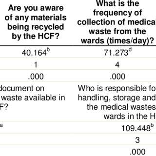 Percentage of medical waste segregation at hospitals
