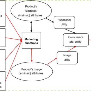 Flow chart of milling process from paddy rice to polished