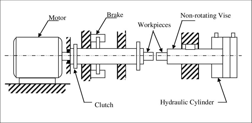2: Basic arrangement of a direct drive-welding machine