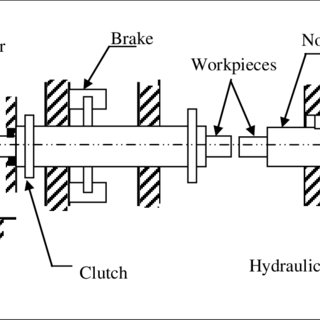 2: Basic arrangement of a direct drive-welding machine