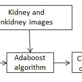 Block diagram representation of the portable ultrasound