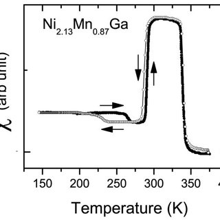 (PDF) Powder x-ray diffraction study of the thermoelastic
