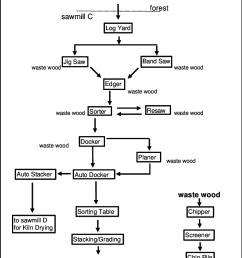 a2 104a process flow diagram sawmill c  [ 788 x 1099 Pixel ]