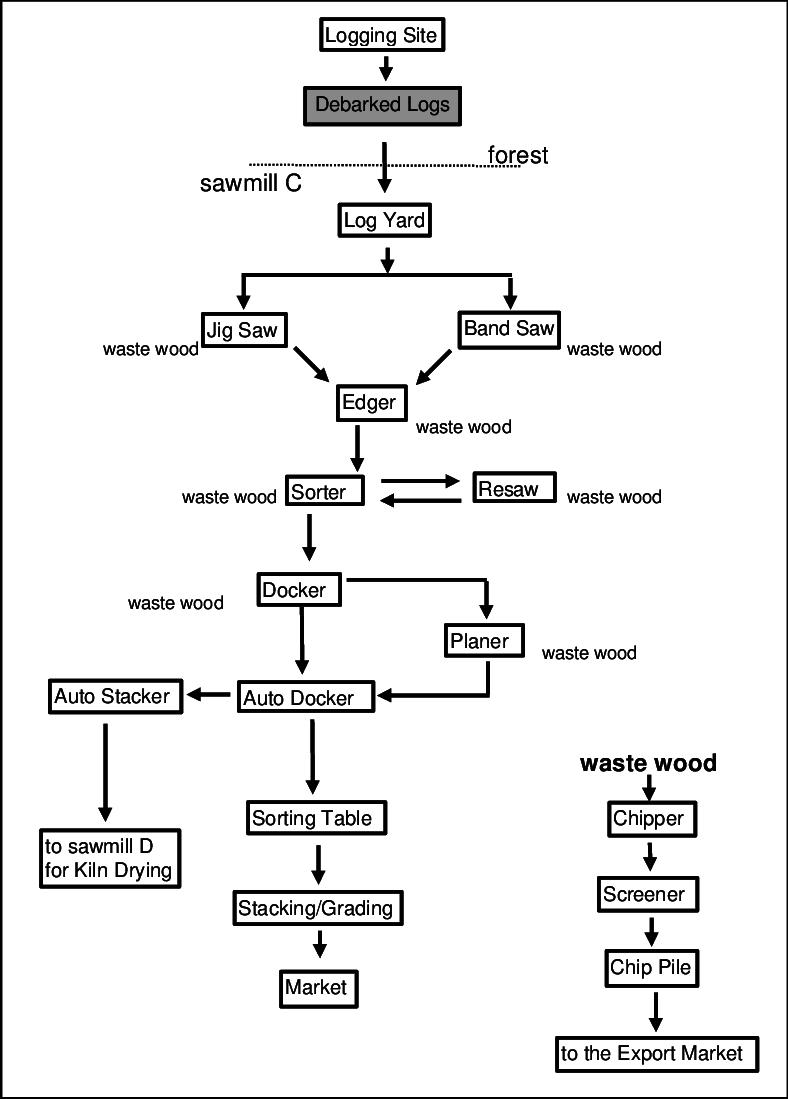 medium resolution of a2 104a process flow diagram sawmill c
