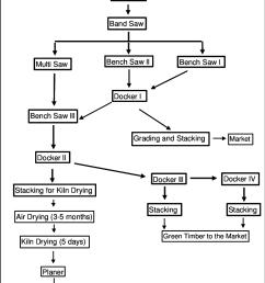 a2 107a process flow diagram sawmill f  [ 792 x 1306 Pixel ]