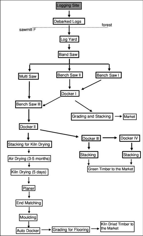 small resolution of a2 107a process flow diagram sawmill f