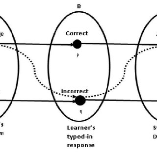 "(PDF) 3. ""Fuzzy Automata Inspired Intelligent Assessment"