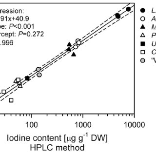 (PDF) A new HPLC method for the detection of iodine