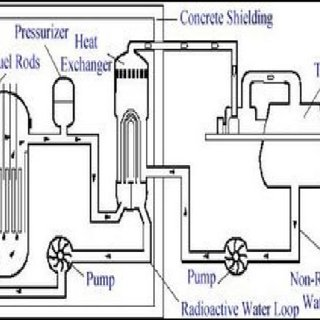 Schematic Diagram of a Nuclear Power Plant (Source