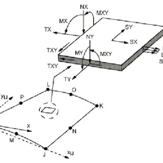 (PDF) Linear static analysis of perforated plates with