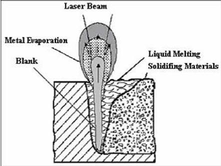 Schematic illustration of laser welding process