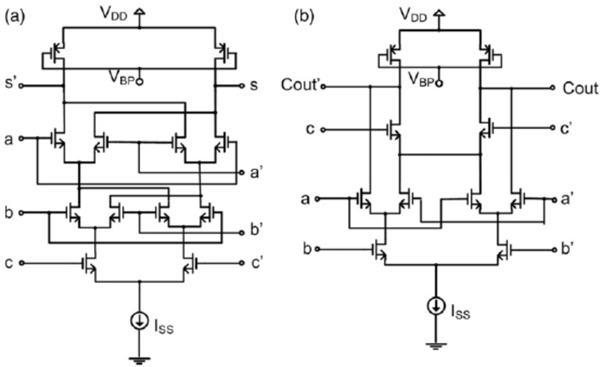 Source-coupled full adder circuit: (a) sum generation; (b
