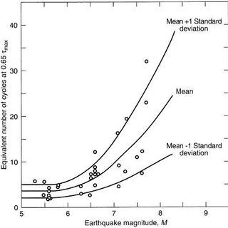 6 (a) Boundaries of liquefaction potential (b) boundaries
