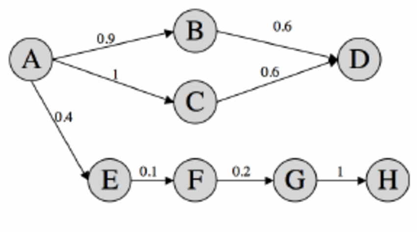 A sample social network with trust values (on a 0-1 scale