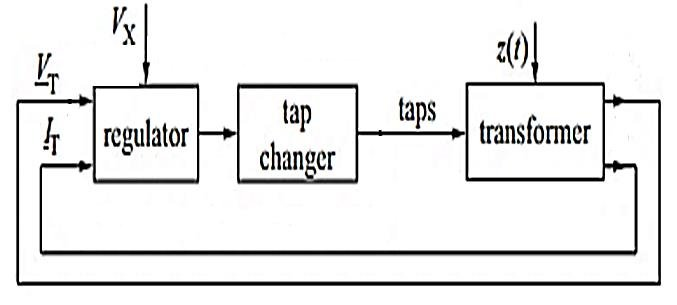 Block diagram of typical transformation ratio control