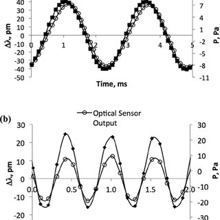 Typical WGM sensor configuration and transmission spectrum