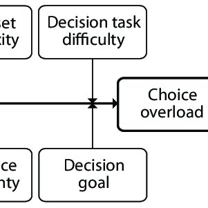(PDF) Choice Overload: A Conceptual Review and Meta-Analysis