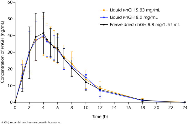 Mean concentration-time profile of r-hGH in serum (n = 28