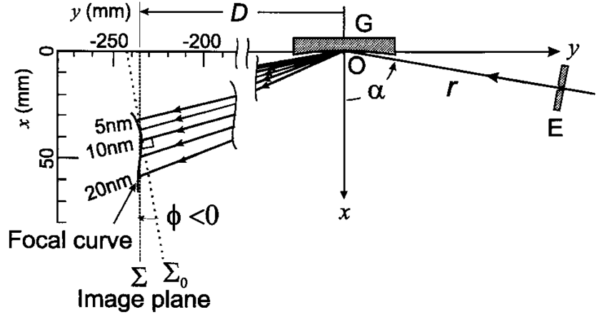 Schematic diagram of the soft-x-ray flat-field