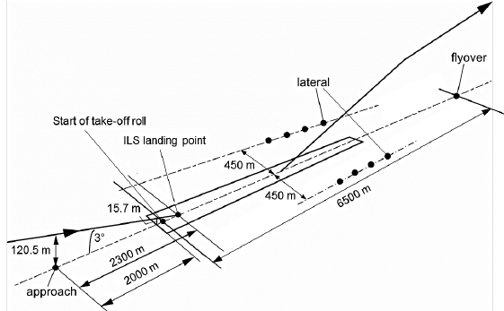 Positions of measuring points for aircraft noise