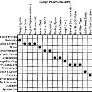 Coarse-grain QFD interrelating brand attributes and design