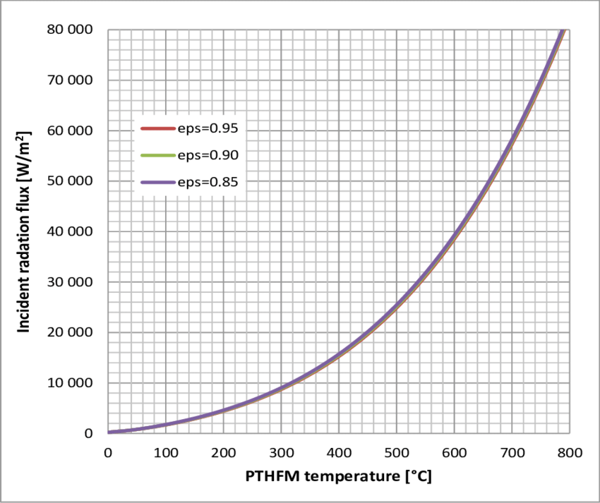 Incident radiation heat flux as a function of PTHFM