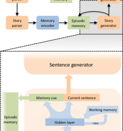 5 the story generator module in discern is a simple recurrent neural network elman [ 741 x 1166 Pixel ]