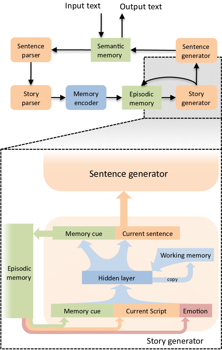 medium resolution of 5 the story generator module in discern is a simple recurrent neural network elman