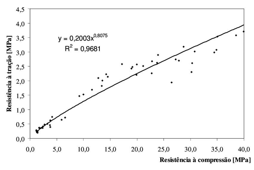 Correlação resistência à tração e à compressão das pastas