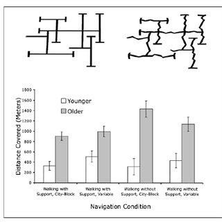 Gains of biology-based fluid intelligence, information