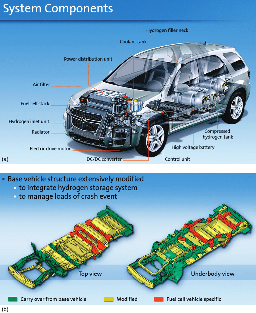 hight resolution of 2 x ray drawing of gm hydrogen4 a vehicle structure modifications compared