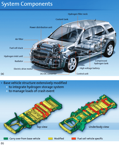 small resolution of 2 x ray drawing of gm hydrogen4 a vehicle structure modifications compared