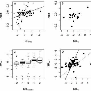 Biodiversity metrics as computed using 3 vs. 4 IFRI plots