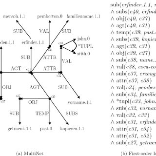 (PDF) An application of automated reasoning in natural