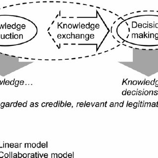 (PDF) Conceptualizing credibility, relevance and
