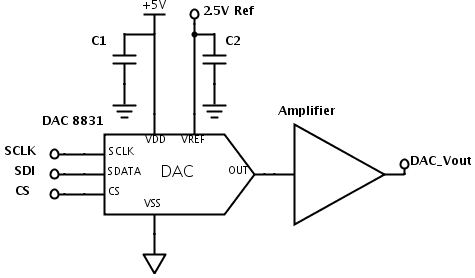 DAC8831 is a 16 bits digital to analog converter which can