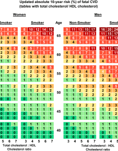 Updated risk charts for estimation of absolute year also rh researchgate
